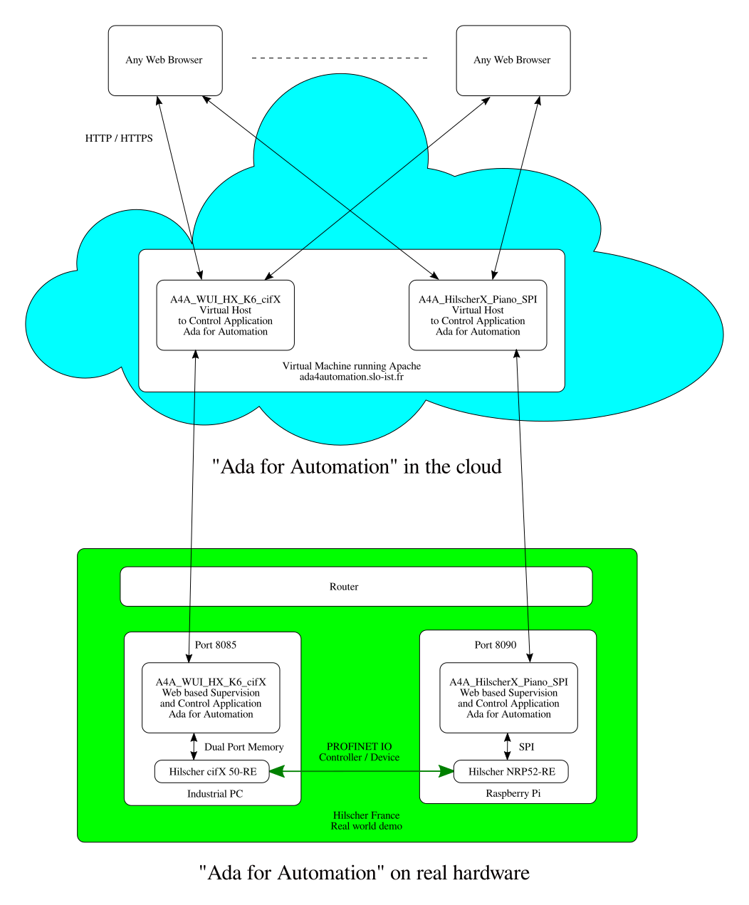 App2 in the Cloud
